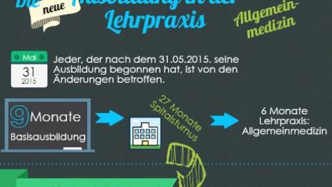 Infografik: die neue Ausbildung in der Lehrpraxis