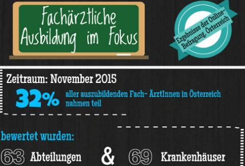 Infografik: Online-Befragung zur fachärztlichen Ausbildung