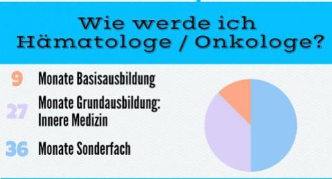 Facharzt für Hämatologie / Onkologie  – der Fachcheck